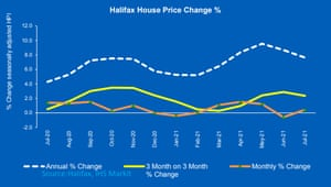A graph from Halifax showing that house price growth may be on a downward trajectory.