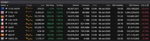 European stock markets, July 06 2020
