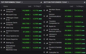 The top and bottom-performing shares on the Dow Jones today