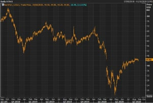Brent crude oil futures prices have risen over the course of the summer - but remain far below pre-pandemic levels.
