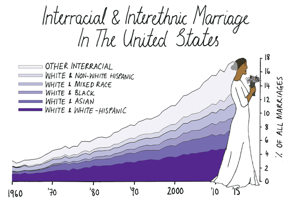 Statistics uk interracial marriage Interracial marriage