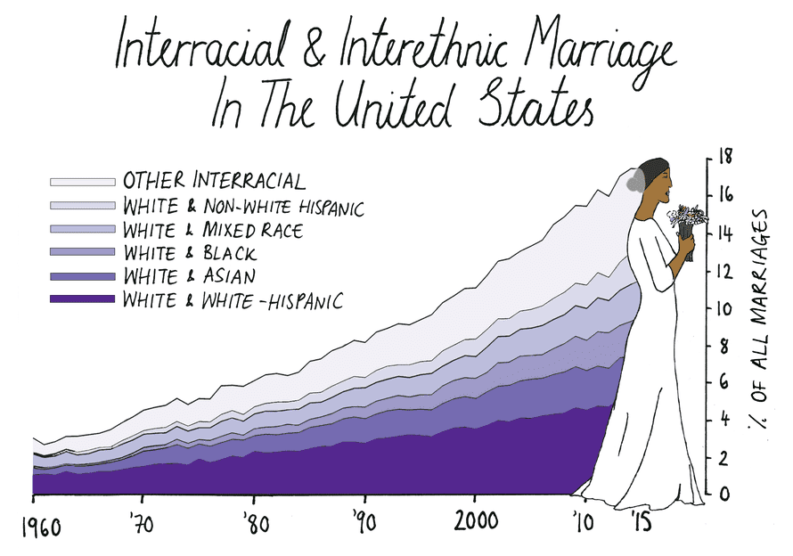 In 2017, 17% of marriages were interracial and interethnic.