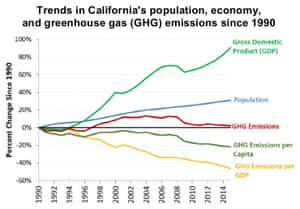 California greenhouse gas emissions, population, and GDP.