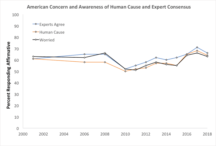 American conservatives are still clueless about the 97 expert american conservatives are still clueless about the 97 expert climate consensus dana nuccitelli environment the guardian publicscrutiny Gallery