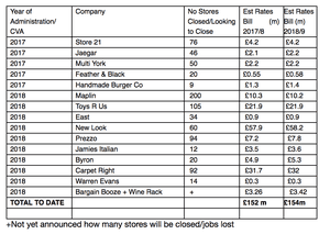 15 major highstreet names in administration or CVA over past year