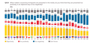 Survey showing how people in EU countries think immigrants portrayed in media