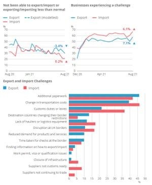 ONS survey of import and export challenges