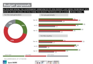 Polling on the budget
