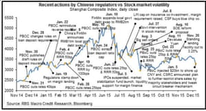 Chinese intervention in the stock market.