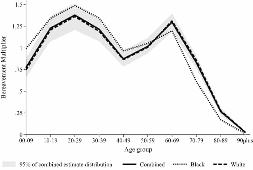 The age pattern of the bereavement burden, overall and by race