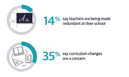 14% say teachers are being made redundant 35% say curriculum changes are a concern