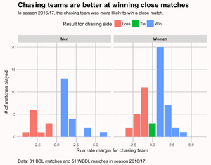 Teams batting second are more likely to win close matches. Data from 31 BBL matches and 51 WBBL matches in 2016-17 matches.