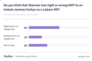 Poll on Starmer not reinstating Corbyn as Labour MP