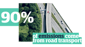 90% of emissions come from road transport