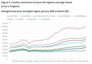 House prices by region