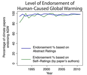 """Percentage of peer-reviewed """"global warming"""" or """"global climate change"""" papers endorsing the consensus each year, 1991-2011."""