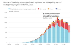 Coronavirus deaths, by date and place of death