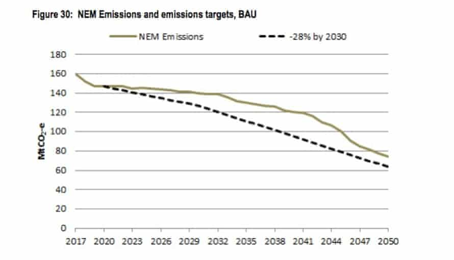 Projected emissions from Australia's National Electricity Market under business as usual, compared to a target of 28% below 2005 levels by 2030.