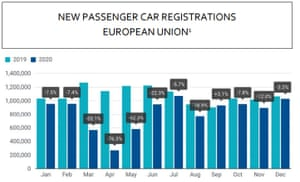 European car sales figures