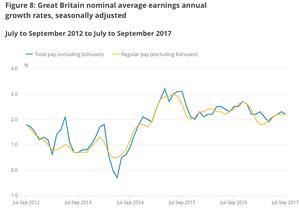UK wage figures