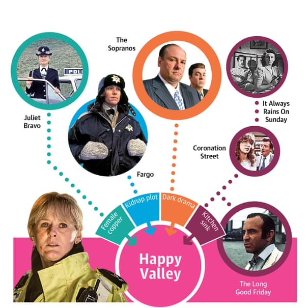 Anatomy of a TV hit: what your favourite shows are made of