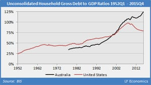 Australian and US unconsolidated household gross debt to GDP ratio 1952-2015