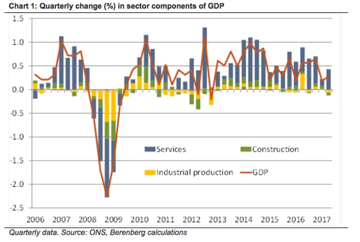 Uk suffers notable slowdown as gdp rises by just 03 in q2 2017 uk suffers notable slowdown as gdp rises by just 03 in q2 2017 as it happened business the guardian publicscrutiny Gallery