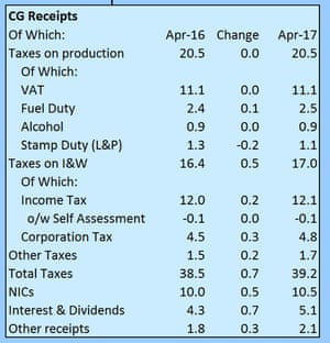 UK public finances: Where the tax receipts came from