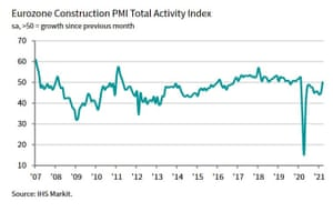 The European construction industry has returned to growth, according to IHS Markit.