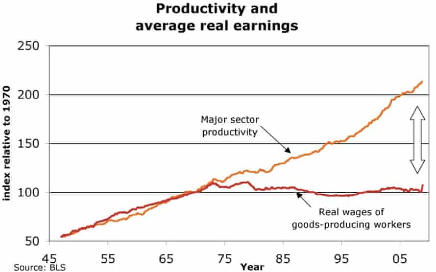 Productivity and average real earnings in the US