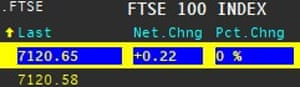 The FTSE 100 was completely flat on Friday.
