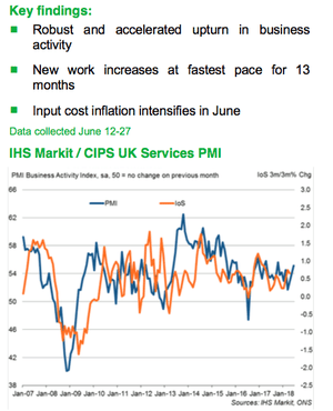 The UK service sector PMI