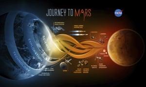 A Nasa-provided image depicts Nasa's Journey to Mars.