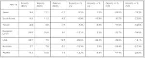 Chinese trade data