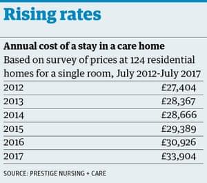 Aumento dos custos das casas de atendimento desde 2012