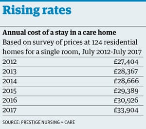 Rising cost of care homes since 2012
