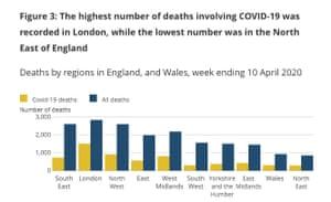 Deaths by region.