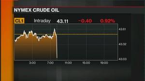 US crude oil prices