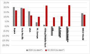 Major Stock Exchanges in 2020 (Total Earnings, as of December 11)