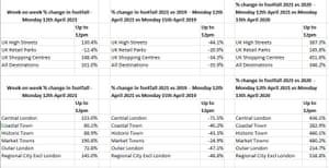 UK retail footfall figures