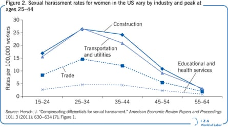 Sexual harassment rates per 100,000 female workers