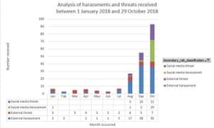 Conservation department threats and harassment January to October 2018.