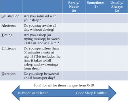 The SATED test: a self-report questionnaire developed by sleep researchers to determine sleep fulfillment