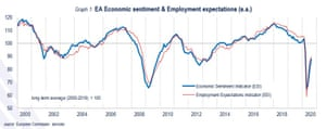European sentiment among businesses and consumers has increased after the worst of the pandemic.