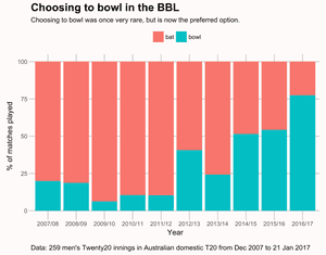 Choosing to bowl in the Big Bash. Data from 259 men's innings in BBL from December 2007 to January 2017.
