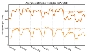 Average output of Pelican Point power station in South Australia by day of week in 2017