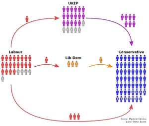 Voting trajectory of 100 representative Leave voters.