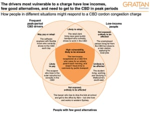Grattan Institute chart - for use with comment from The Conversation