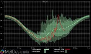 Graph of stratospheric temperatures