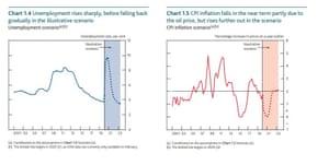 Bank of England Covid-19 scenario